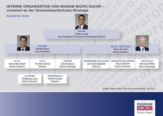 Das neue Organigramm von Ingram Micro